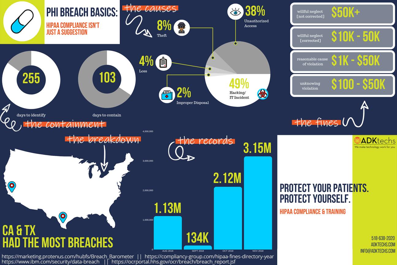 PHI Breach Basics Infographic