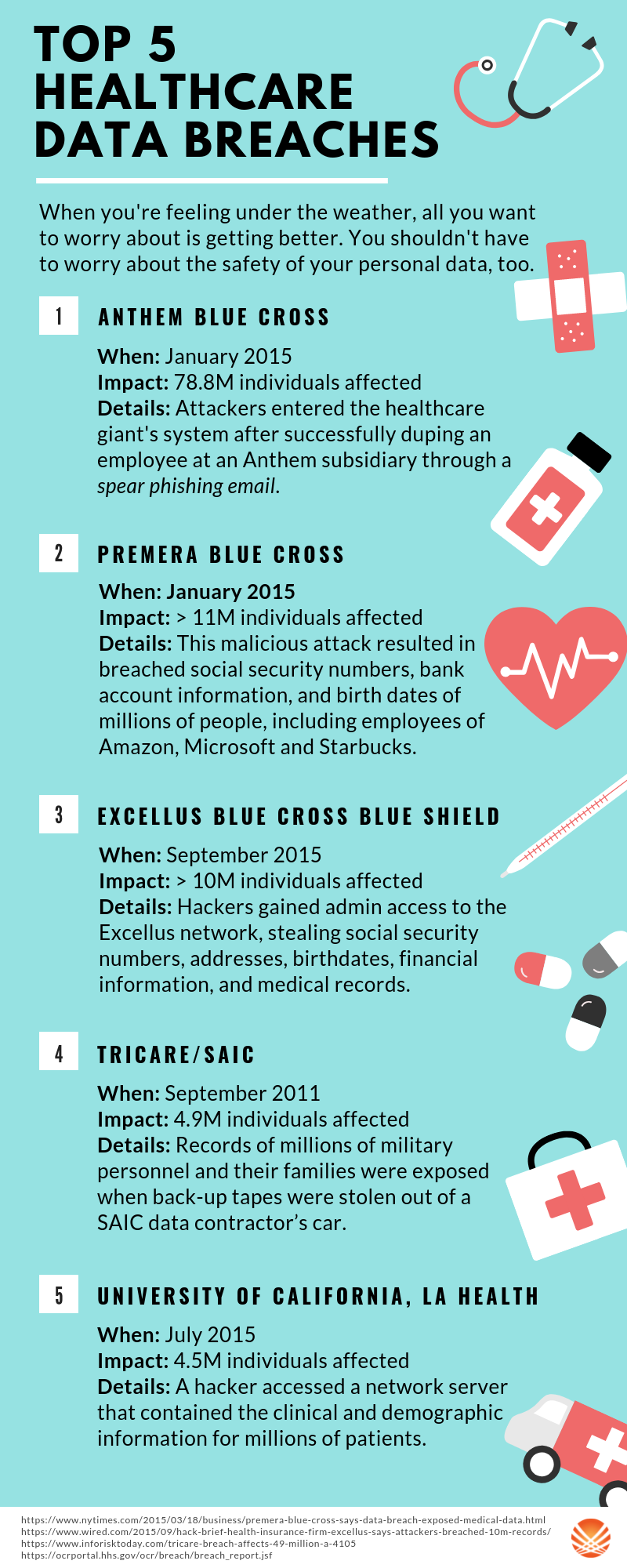 Top 5 Healthcare Data Breaches