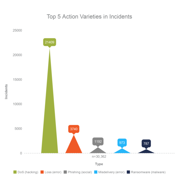 2018 incidents