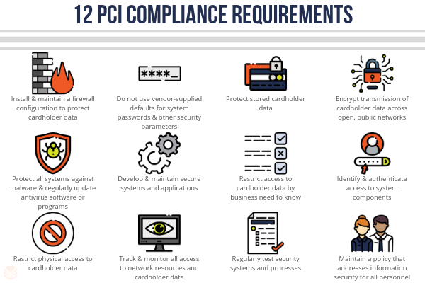 12 PCI Compliance Requirements