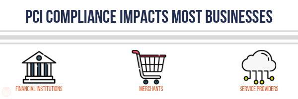 PCI Business Impact