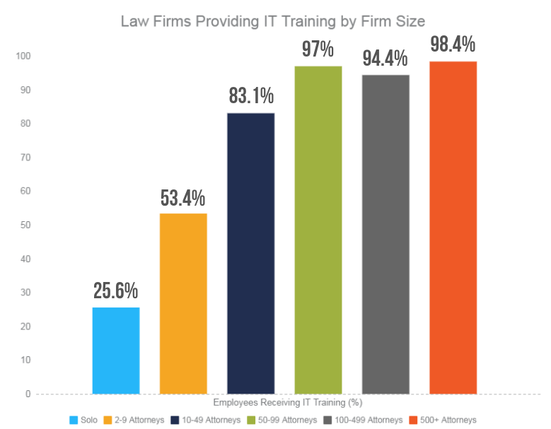Law Firm IT Training